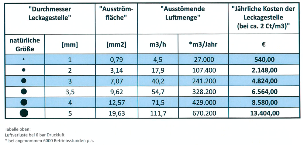 Tabelle_Leckage_Kosten